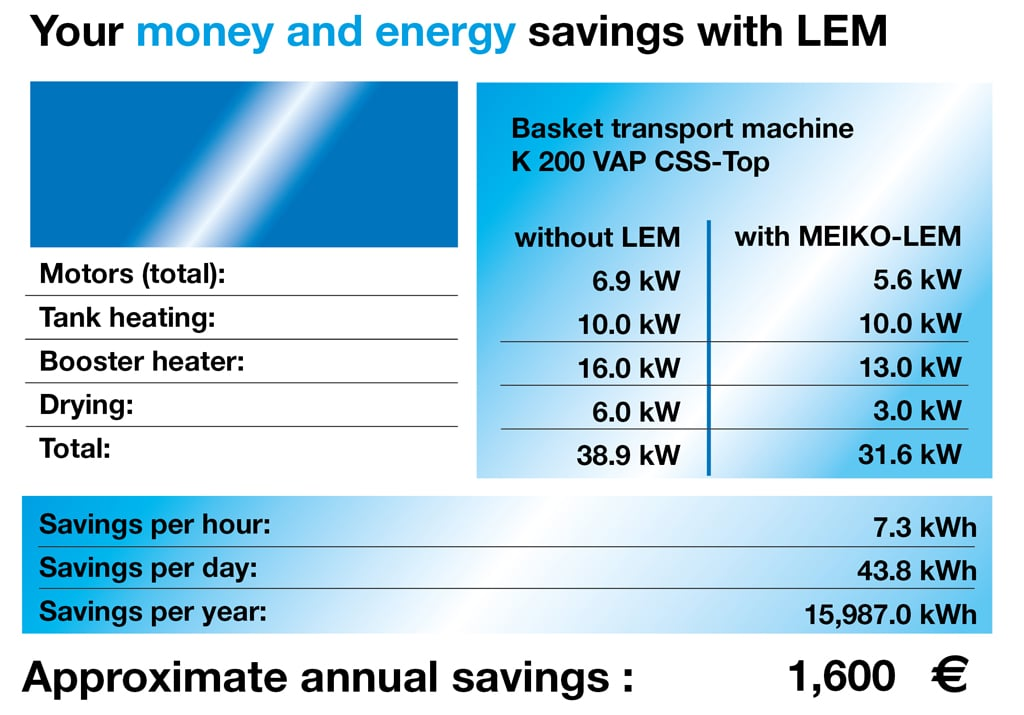 energy savings with LEM